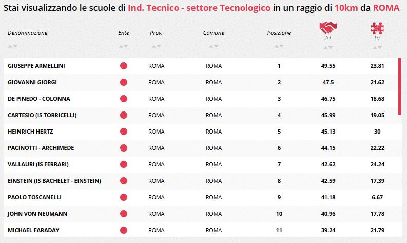 Classifica lavoro scuole di Roma