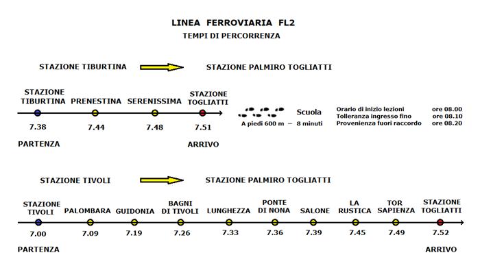 Mappa collegamento ferroviario FL2